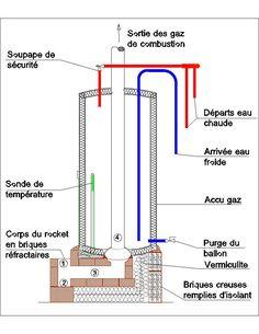 Auto construction d'un chauffe-eau rocket : http://terre-paille.fr/Auto-construction-d-un-chauffe-eau
