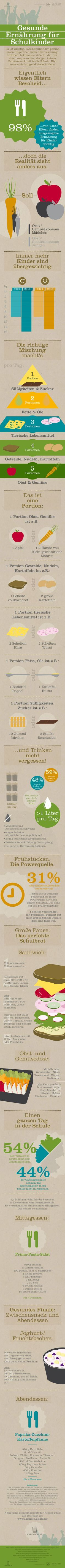 Infografik: Gesunde Ernährung für Kinder