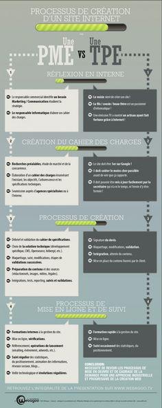 Création de site Internet : les étapes et processus