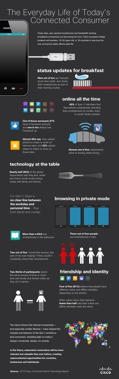 Infographic on Gen Y and Technology   (2012 Cisco Connected World Technology Report)
