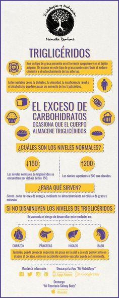 Triglicéridos - Noticias Saludables #nutricioninfografia