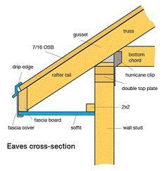 Eaves fascia soffit
