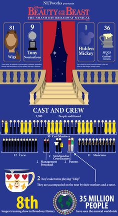 Broadway's Beauty and the Beast Info-Graph