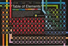 A fantastic Periodic Table of Elements poster from the Smithsonian Institution! An easy-to-read design, great for classrooms. Fully licensed. Ships fast. 24x36 inches. Check out the rest of our amazin