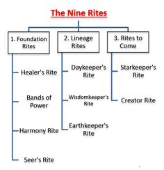 The 9 rites A brief description on the Munay-Ki rites and passing on the foundation rites to people.