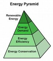 Go Wood: Winter Energy Planning Time Biomass Energy, Renewable Energy, Uses Of Wood, Energy Pyramid, Energy Efficiency, Sustainability, Winter, Winter Time, Energy Conservation