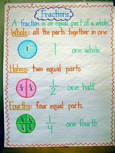 First Grade Math Unit 18 Fractions | The teacher, Flower and Fractions