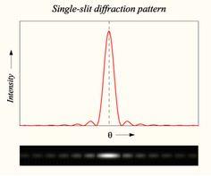 single vs double slit interference