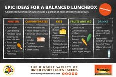 Prepare for the new year with Montagus list of healthy lunch box tips. Balance your kids lunchbox with these tips. Healthy School Lunches, School Lunch Box, Healthy Snacks For Kids, Healthy Foods To Eat, Healthy Eating, Healthy Recipes, Food Groups, Group Meals, Fruit And Veg