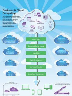 Cloud Servers infographics