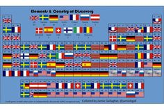 Elements and the Countries That Discovered Them