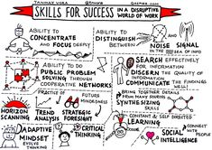"""Tanmay Vora on Twitter: """"Skills for Success in a Disruptive World of Work https://t.co/0p78rIxxOI #futureofwork #learning cc @hjarche @C4LPT https://t.co/UfQvvwrPL0"""""""