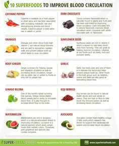 Super Herbal Foods – Natural Remedies - Ten Superfoods to Help Improve Blood Circulation Poor Circulation, Improve Blood Circulation, Natural Health Remedies, Herbal Remedies, Superfoods, Health Tips, Health And Wellness, Health Care, Health Fitness