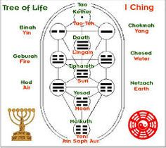 I Ching Trigrams in the Tree of Life