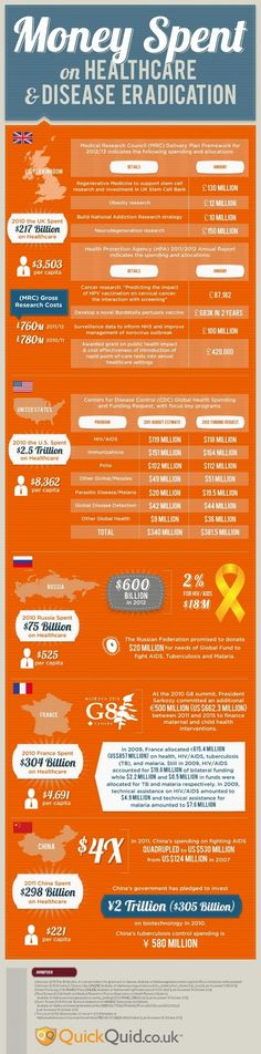 Money Spent on Healthcare and Disease Eradication [Infographic] health insurance