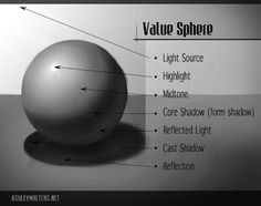 Assignment: Create a value drawing of a sphere that clearly illustrates how light creates form and shadow. Value Drawing, Value Painting, Drawing Stuff, Sketching Tips, Drawing Tips, Drawing Reference, Drawing Ideas, Sphere Light, Shadow Drawing