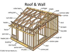Get fresh Beautiful Wood Frame House Plans Building Wood Frame Construction concepts from Dawn Lopez to improve your living space. Home Theater Setup, Home Theater Design, Shed Plans, House Plans, Layout Design, Wood Frame House, Balloon Frame, Wood Frame Construction, Wood Cladding