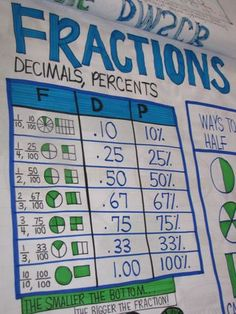fraction decimal percent chart
