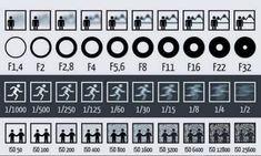 Infographic, Heldere uitleg over sluitertijd, diafragma en ISO