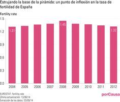 Estrujando la base de la pirámide: un punto de inflexión en la tasa de fertilidad de España.