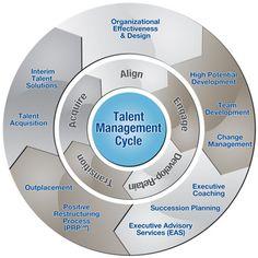 Talent Management Cycle HR RRHH