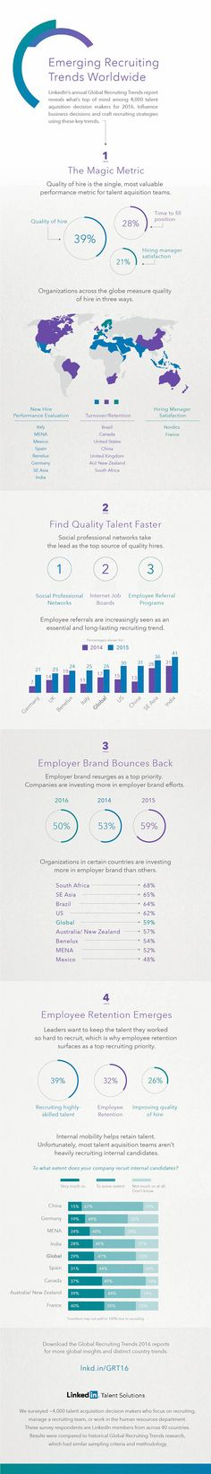 The fifth edition of the LinkedIn Global Recruiting Trends report surveyed over 4,000 talent acquisition professionals from 40 countries.