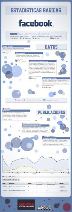 Estadísticas Básicas de Facebook #infografia (repinned by @ricardollera)