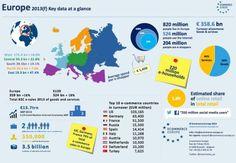 España es el país con mayores ventas de e-commerce en el sur de Europa | Cadena de Suministro