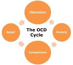 Inositol for OCD (Obsessive Compulsive Disorder) dosages, effects and benefits. How does Inositol treat anxiety and provide stress relief? Ayurveda, Ocd And Depression, Anxiety Attacks Symptoms, Ocd Symptoms, My Ocd, Counseling Psychology, School Counseling, Test Anxiety, Colors