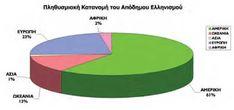 Ο ελληνισμός της διασποράς Chart, Blog, Blogging