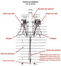 les colleurs, forums maquettiste - Il était un petit navire - Volume II - Chapitre 2 (Artillerie 1793-1802)