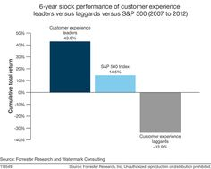 Customer Experience Leaders Outperform The Market -- Forrester Research