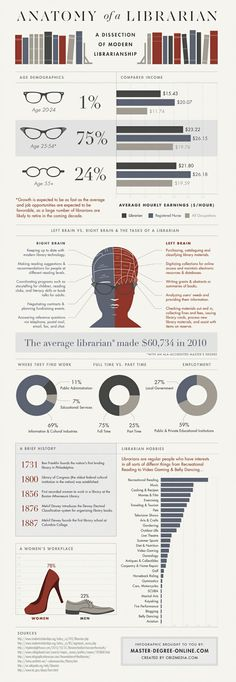 Several infographics on this page covering different topics.  This one was my favorite, for obvious reasons.