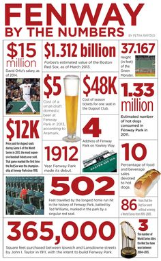 How much are the Red Sox worth? What's David Ortiz's salary? When was Fenway Park built? We've got all the answers in this handy infographic on BostonGuide.com.
