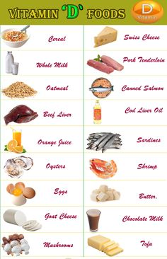 Psoriasis Diet - List of vitamin d rich foods. Psoriasis Diet - List of vitamin d rich foods. Health benefits of vitamin D. Fruits vegetables with vitamin D. Rickets, osteomalacia are the vitamin D. Vitamin D Rich Food, Vitamin D Foods, Vitamin B12, Fruits With Vitamin D, Sources Of Vitamin D3, B12 Foods, Diet Foods, Vitamin D Vegetables, Desert Recipes
