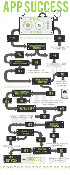 Roadmap to App Success Good., BTW Download cool app(s) here: http://www.imobileappsys.com/promote/tryapps.php?id=pinterest