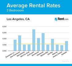 Average Rental Rates For A Two Bedroom Apartment In Los Angeles