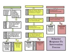 Help your faculty understand the Behavior Response to Intervention (RTI) Process using a visual flowchart. Edit the flowchart to make it personalized to your school's process.Presented by Creative Counseling Resources.