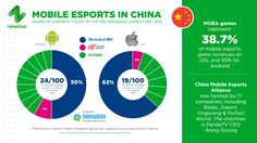#Newzoo #2016: Mobile #eSports in #China