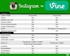 How Universities are Using Instagram vs. Vine. The video comparison chart included also gives a good highlight for these types of social media.