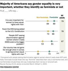 Majority of Americans say gender equality is very important, whether they identify as feminists or not, 2020 Source: Pew Research Center