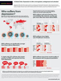 Who soffers from #depression? #infographic #health