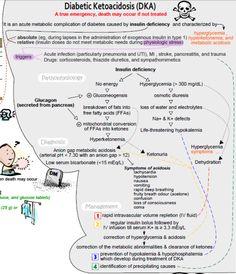 Diabetic ketoacidosis concept map