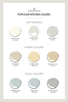 Benjamin Moore Most Popular Kitchen Colors Add the perfect finishing touch to your kitchen with paint color that highlights and brings together the existing features of the space. These are some of our favorite Benjamin Moore colors for the kitchen. Paint For Kitchen Walls, Kitchen Paint Colors, Wall Paint Colors, Interior Paint Colors, Paint Colors For Home, House Colors, Gray Paint, Neutral Kitchen Colors, Calming Paint Colors
