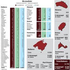 Resultats de les primàries del PSIB