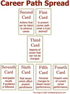 Tarot Spreads - The Career Path Tarot Card Spread | Tarot Reading Psychic