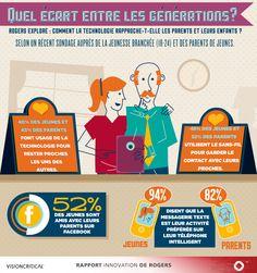 La technologie rapproche les générations et occupe une place de plus en plus importante en éducation : Rapport Innovation de Rogers  #RIRExplore