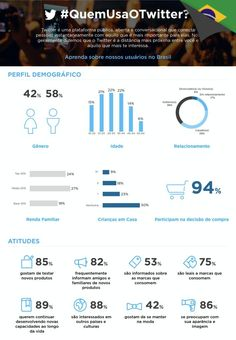 Infográfico: Twitter divulga perfil do usuário brasileiro