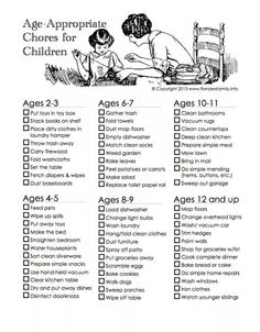 Research concurs with a classic Montessori chore chart for kids that breaks down chores appropriate for different age categories for your child from ages 2 through 12 and up. Gentle Parenting, Kids And Parenting, Parenting Hacks, Mindful Parenting, Parenting Done Right, Maria Montessori, Montessori Jobs, Age Appropriate Chores For Kids, Chores For Kids By Age