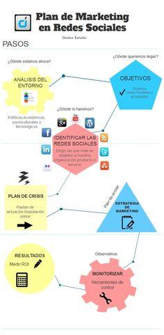 Plan de #marketing social media